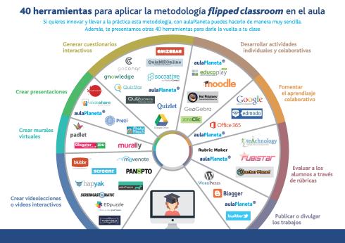 Inf_40Herramientas-_Flippear_Tu_Clase2